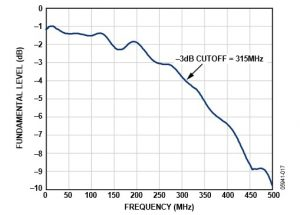 Typical ADC input frequency response for direct digital receiver