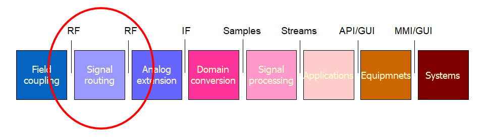 rf switch matrix